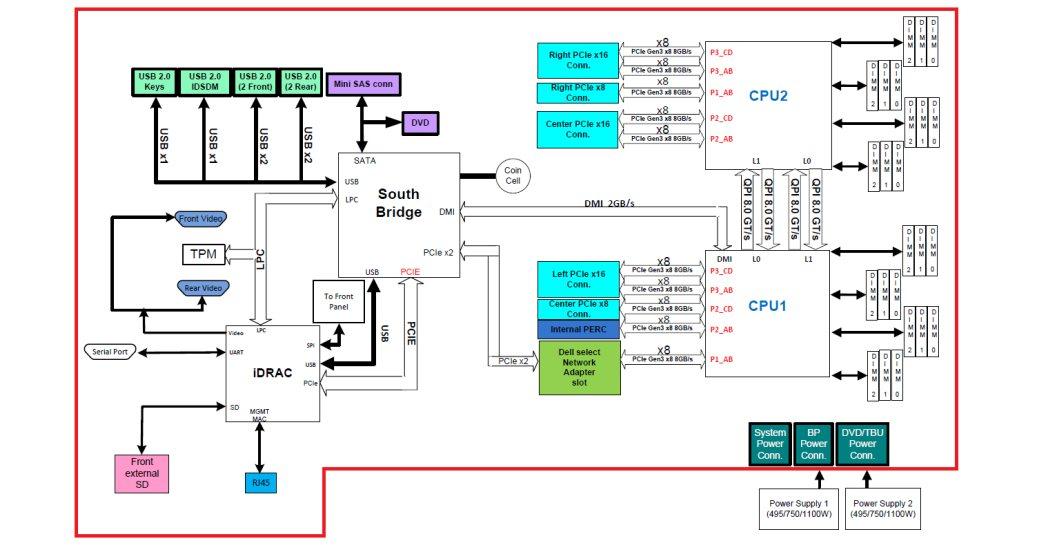 Два процессора Intel® Xeon