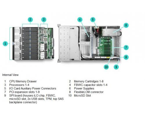 HPE ProLiant DL580 Gen9 open scheme