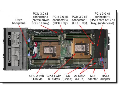 Lenovo SD530 TIScom содержимое ноды