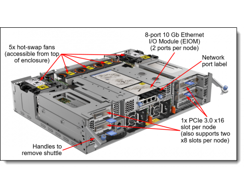 Lenovo SD530 TIScom челнок ввода-вывода