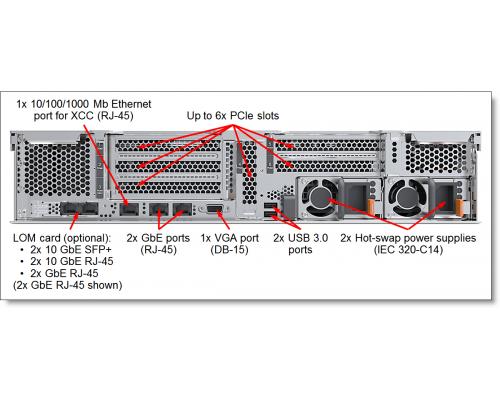 Сервер Lenovo SR590 2U задняя панель