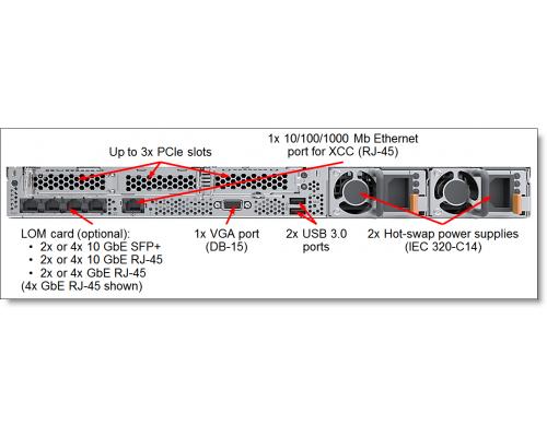 Lenovo SR630 1U задняя панель