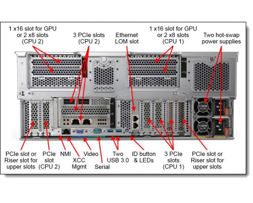 Lenovo SR860 4U задняя панель TIScom