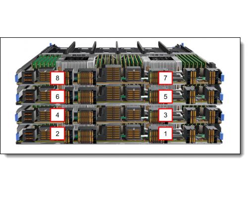 Lenovo SR950 4U нумерация процессоров