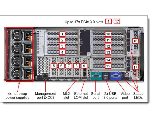 Lenovo SR950 4U задняя панель