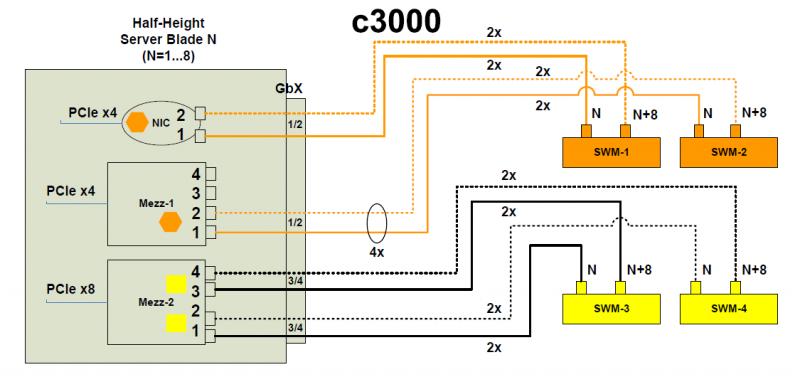 c3000portmapping_half.png