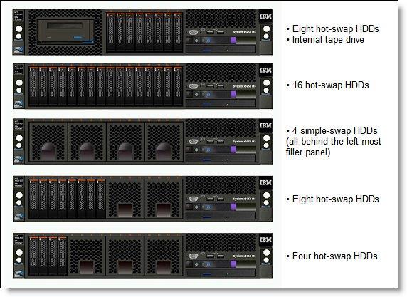 Купить сервер Ibm System X3650 M3 Москва и регионы